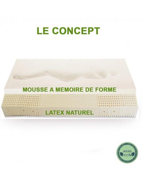 La mousse à mémoire de forme pour notre matelas bio latex naturel enveloppant avec sa mémoire de forme