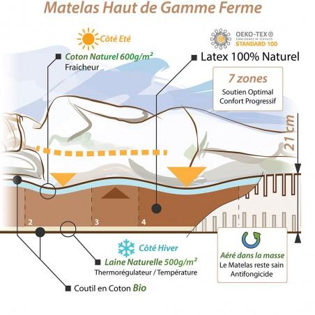 Notre concept pour le matelas bio latex naturel ferme haut gamme écologique