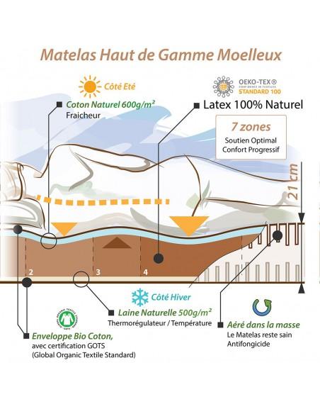 Notre concept pour le matelas bio latex naturel moelleux haut gamme écologique