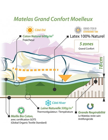 Notre concept pour le mmatelas bio latex naturel moelleux écologique