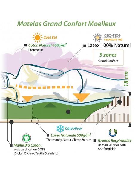 Notre concept pour le matelas grand confort naturel