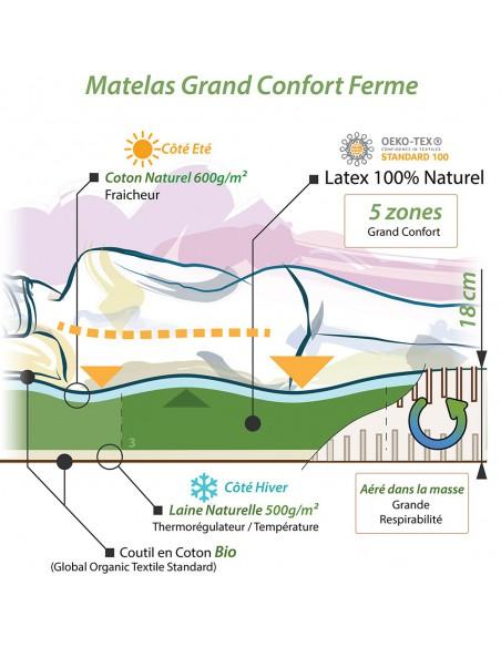 Notre concept pour le matelas grand confort naturel de densité ferme