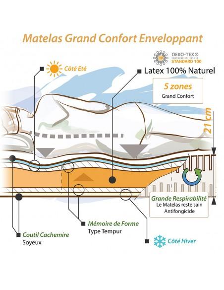 Notre concept pour le Matelas latex naturel et mousse memoire de forme tempur