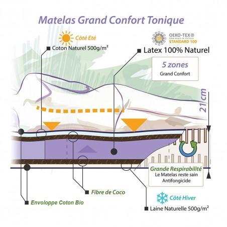 Notre concept pour le matelas bio latex naturel très ferme