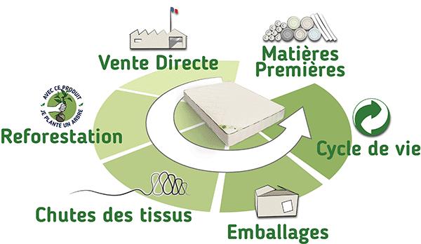Fabrication Francaise et Ecologie